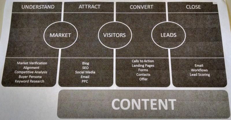 In-bound marketing graphic organizer